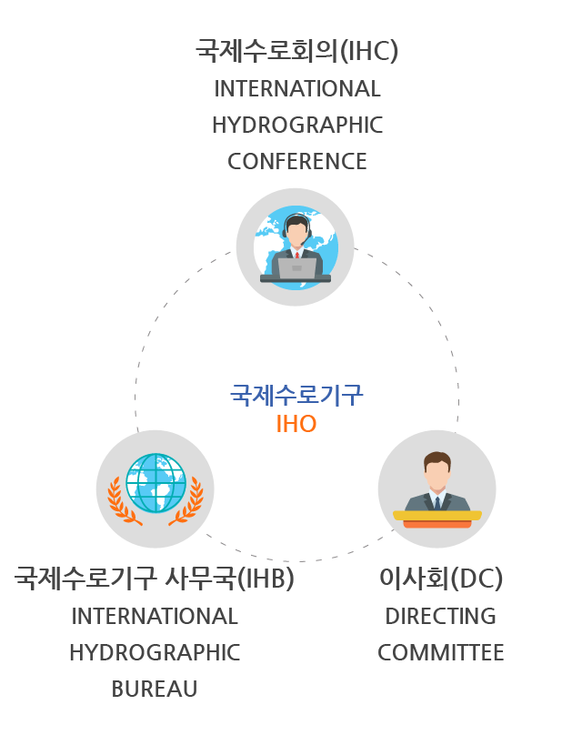 국제수로기구 IHO는 국제수로회의(IHC:International Hydrographic Conference), 이사회(DC:Directing Committee), 국제수로기구 사무국(IHB:International Hydrographic Bureau)로 구성됐다